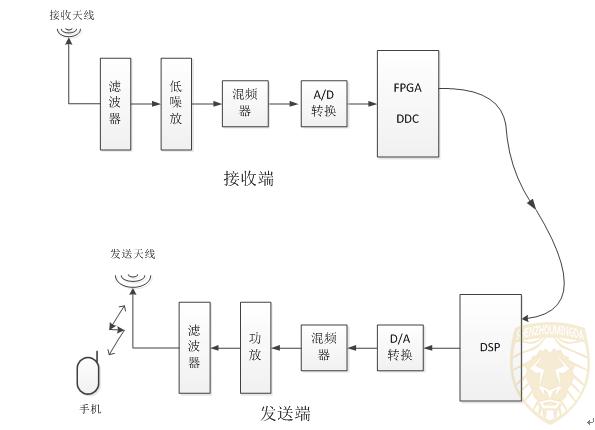 智慧型公网信号阻断系统