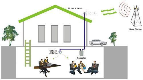 室内手机信号增强技巧有哪些