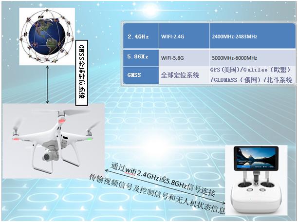 高功率多用途信号屏蔽器