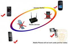 手机屏蔽器的工作原理教程
