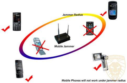 选择4G手持GPS屏蔽器是一个很好的决定?