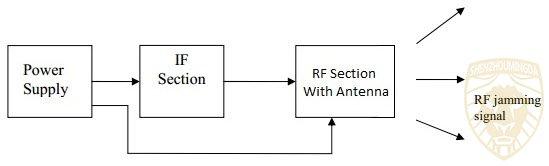 移动干扰器的框图